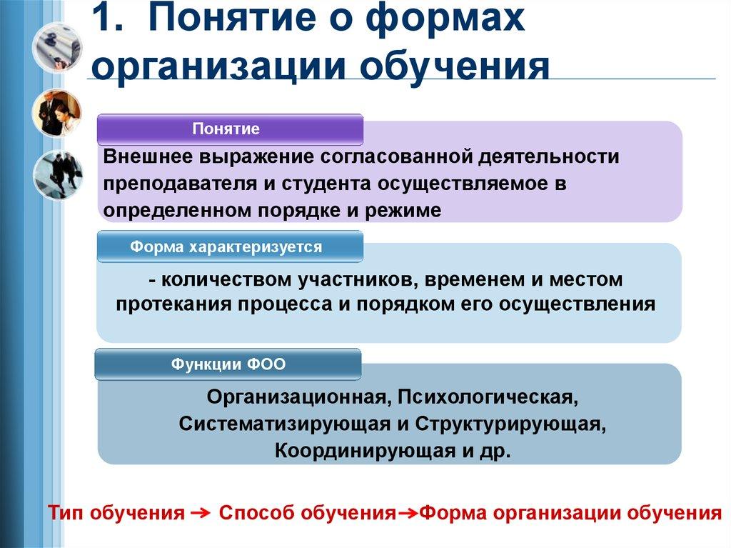 Схема формы организации обучения