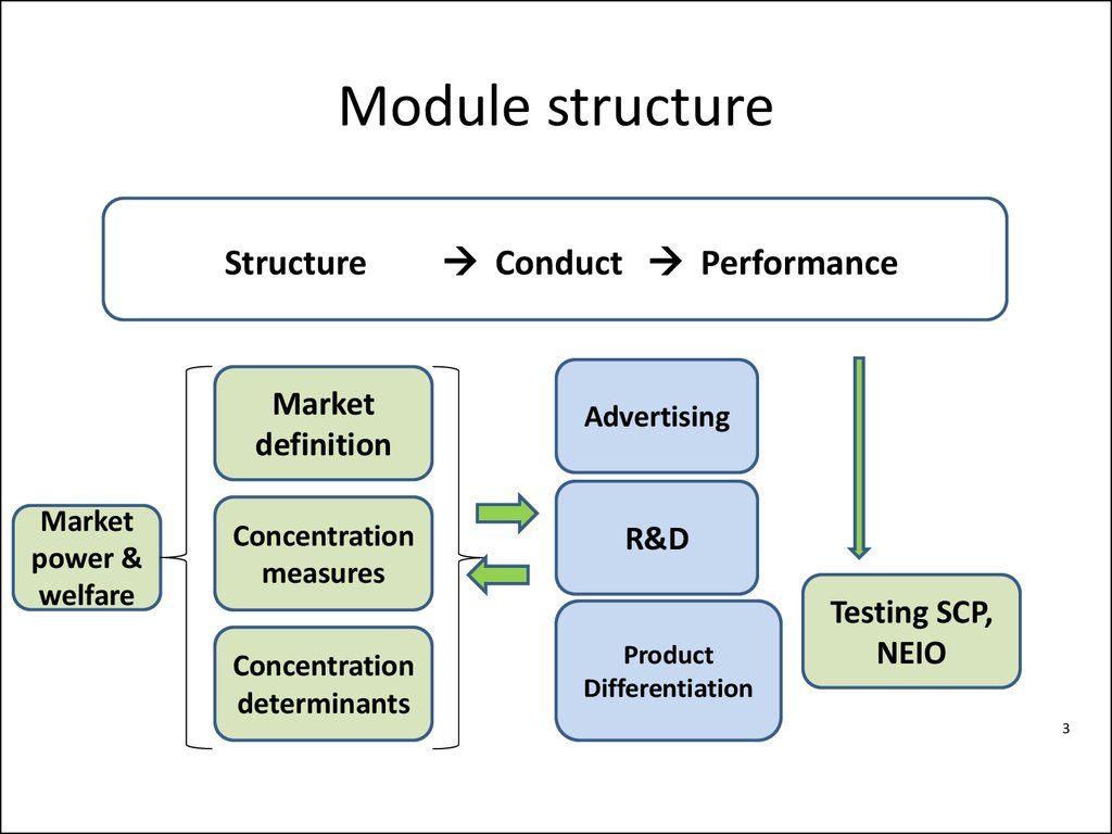 Industrial Economics A Structure Conduct And Performance