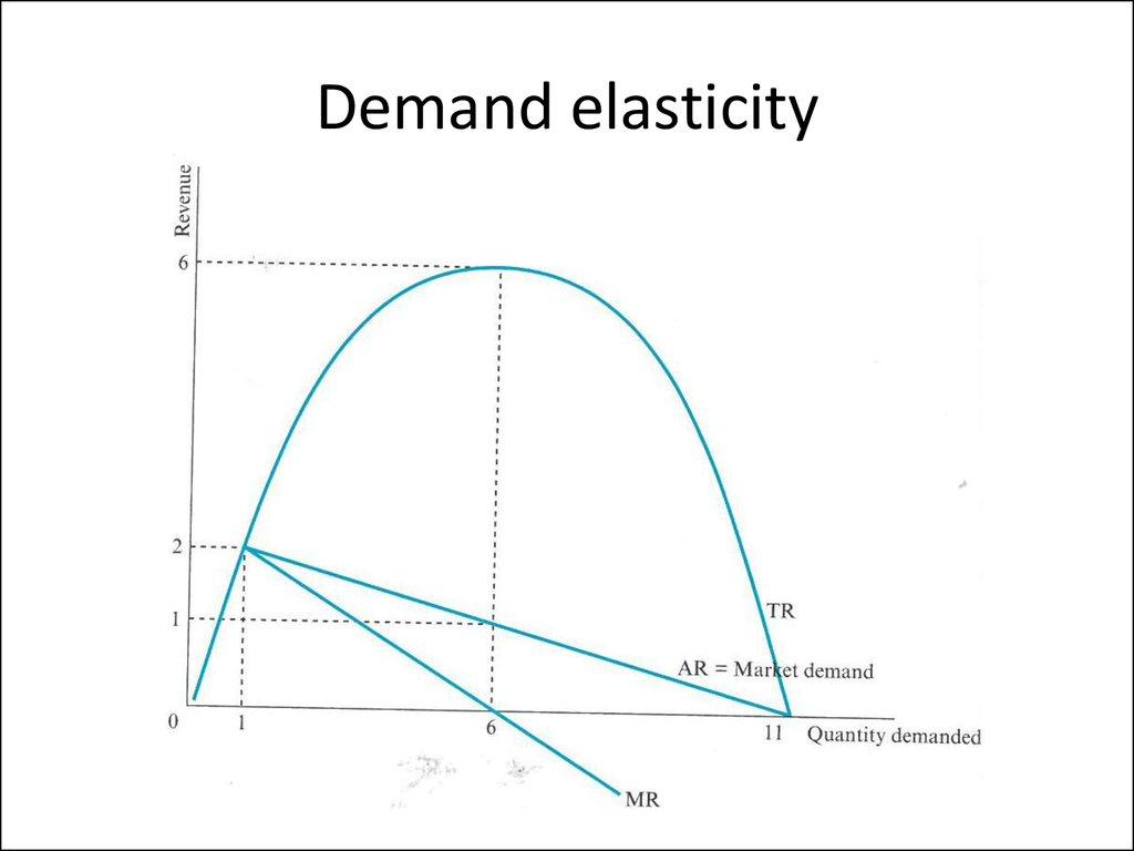 Advertising elasticity of demand definition