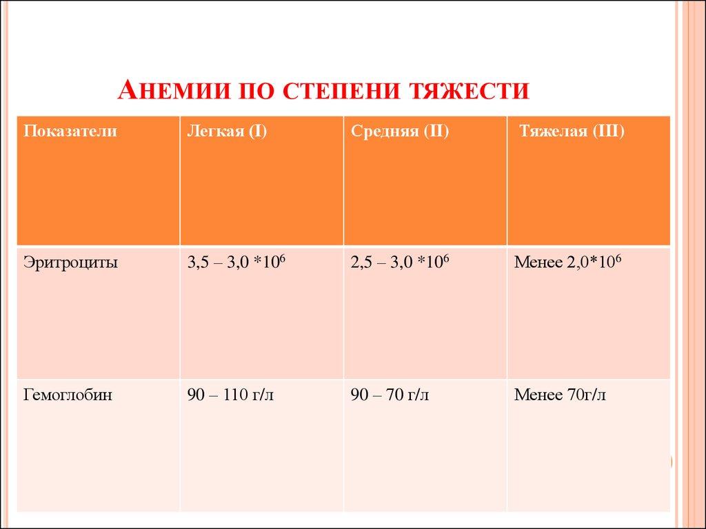 Анемия легкой степени беременных 87
