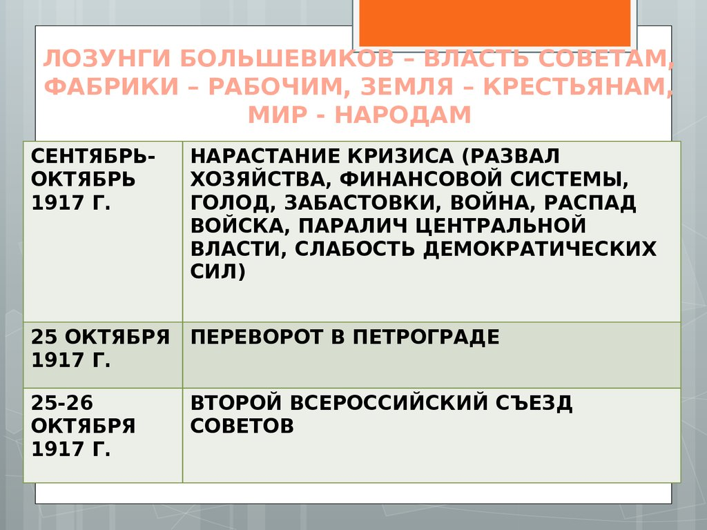 Национальная политика большевиков в 1917 - 1921 гг