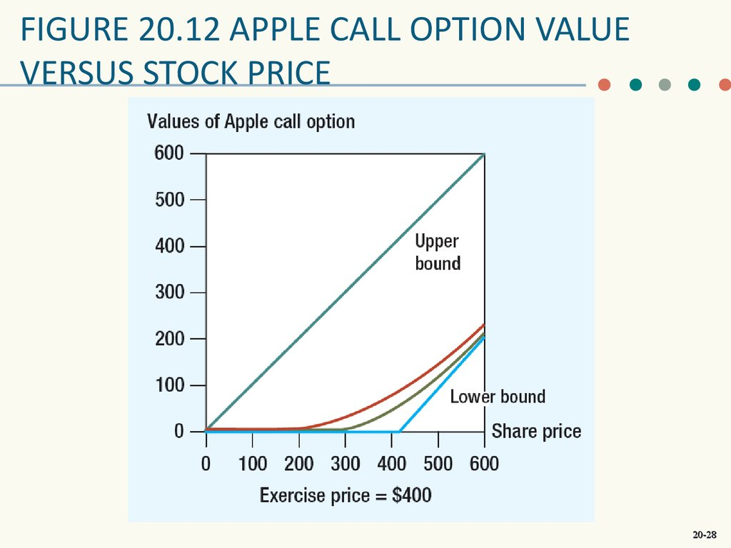 Stock options chain price