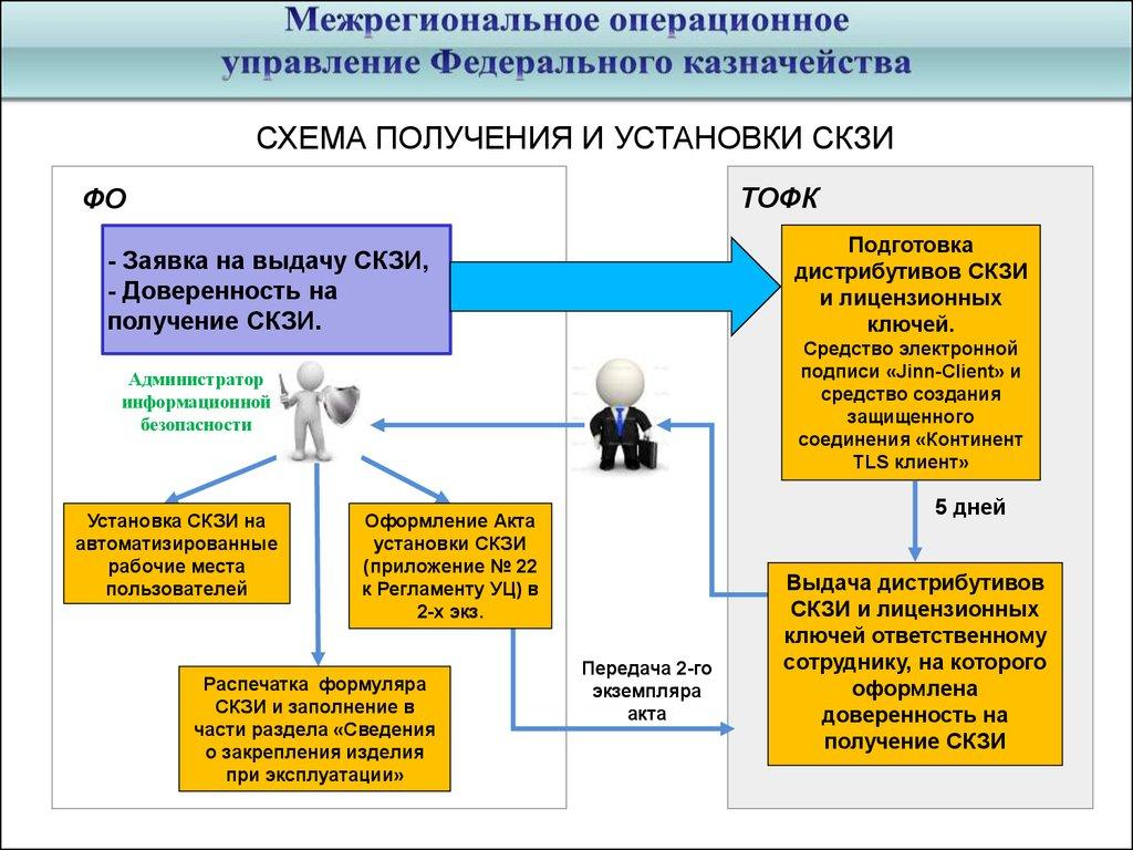 Электронный бюджет официальный сайт 2016 руководство пользователя - dee93