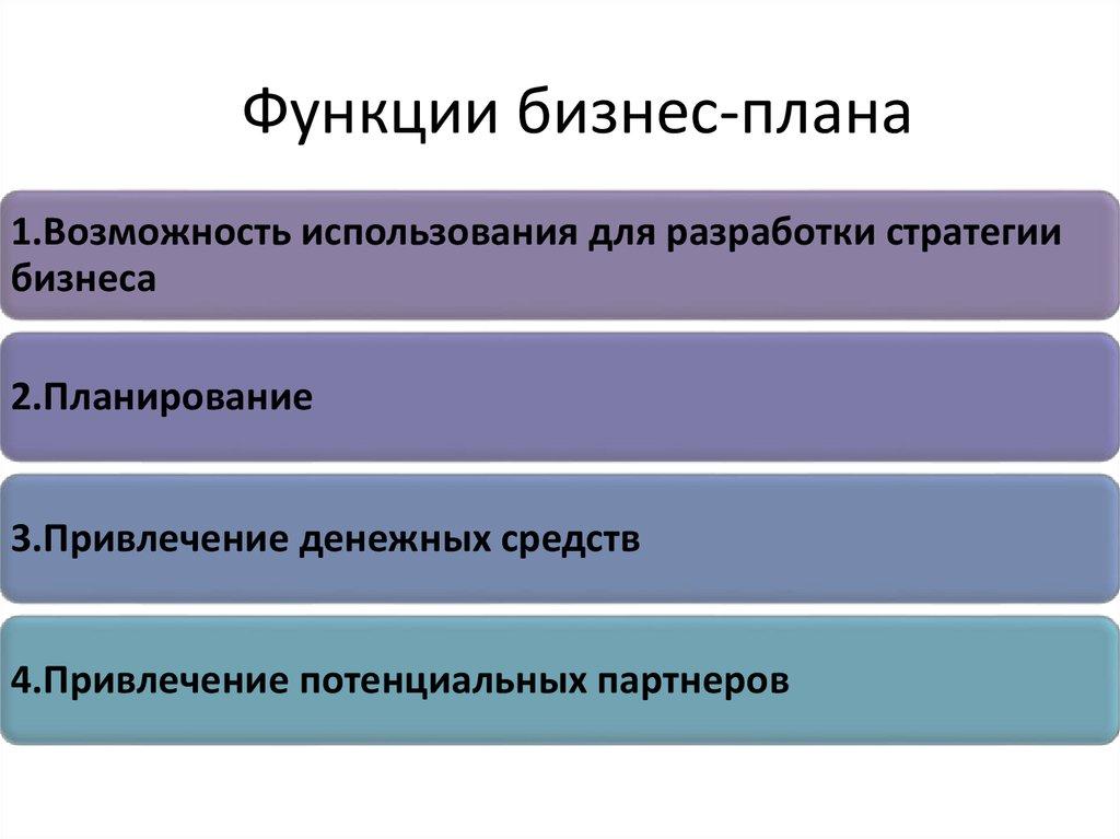 основные разделы бизнес плана презентация