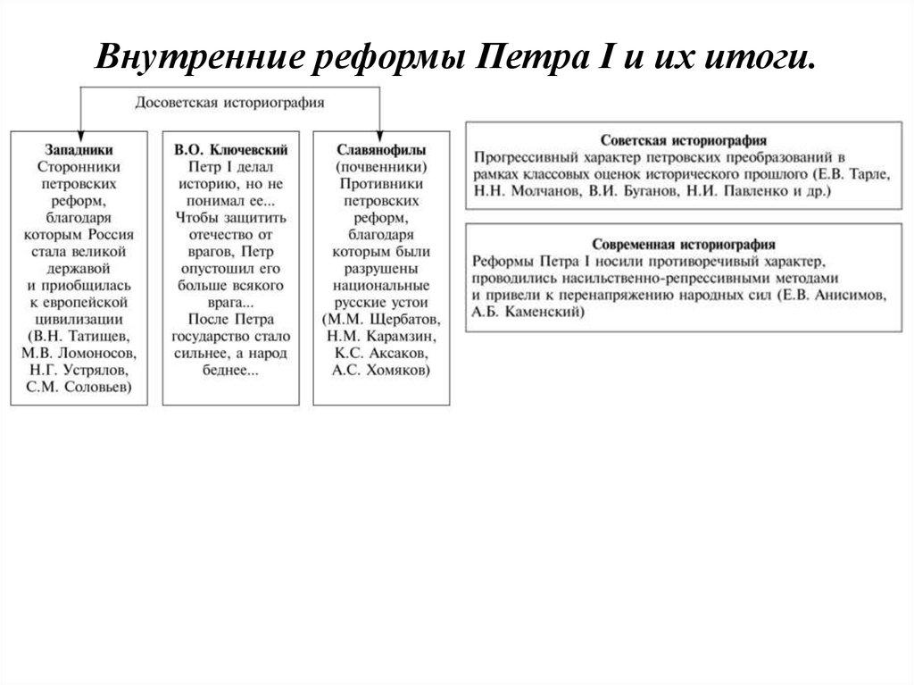 Внутренняя политике александра 1 попытки реформ и из результаты
