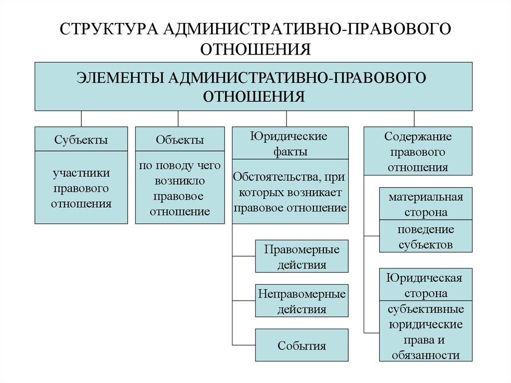 Схема элементы гражданских правоотношений 2
