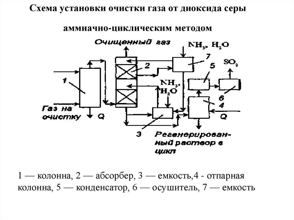 Методы очистки сточных вод схема фото 880