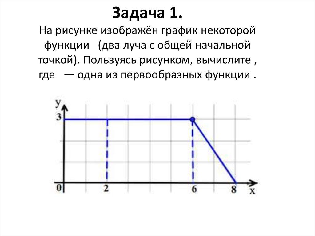 На рисунке изображён график некоторой функции вычислите интеграл