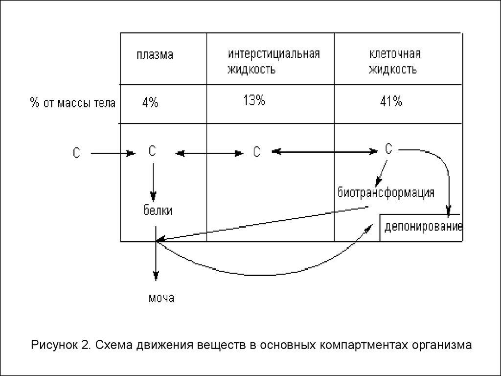 Схема взаимодействия лекарственных средств