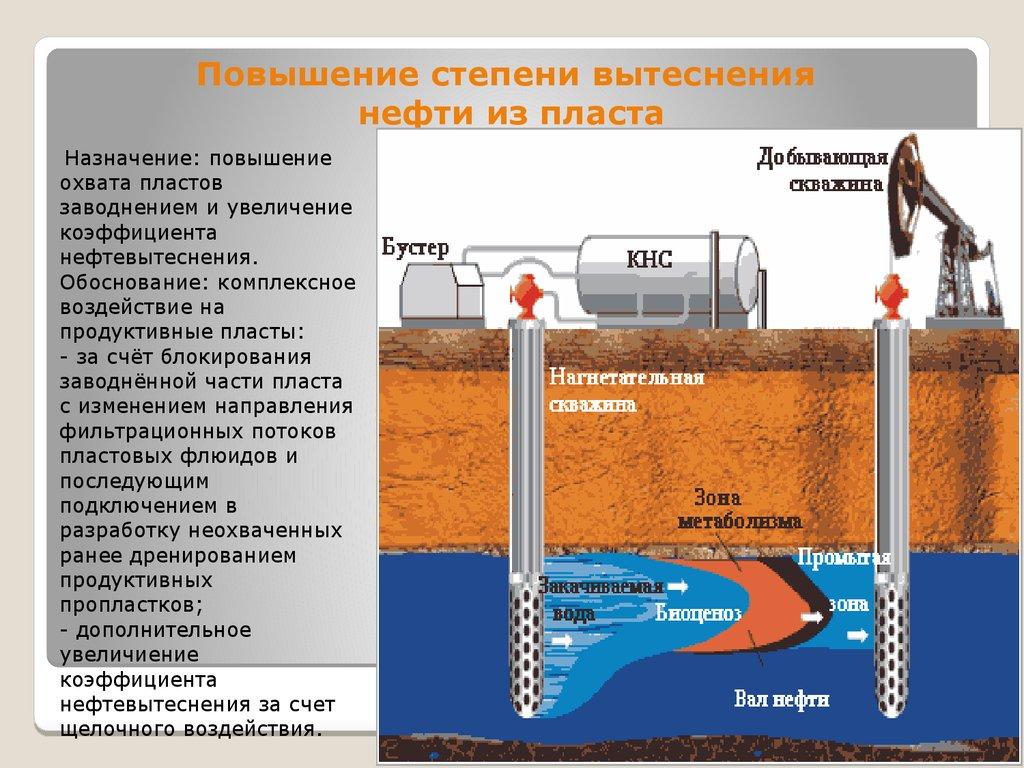 Пластовое давление - показатель, характеризующий природную энергию