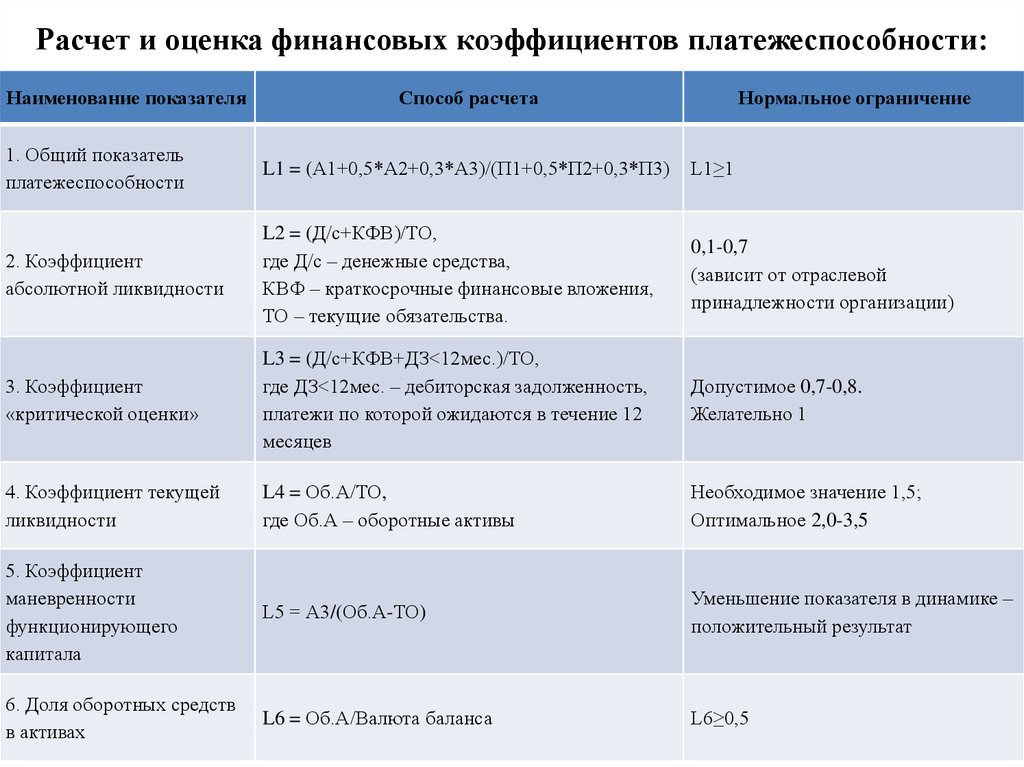анализ бухгалтерского баланса курсовая работа