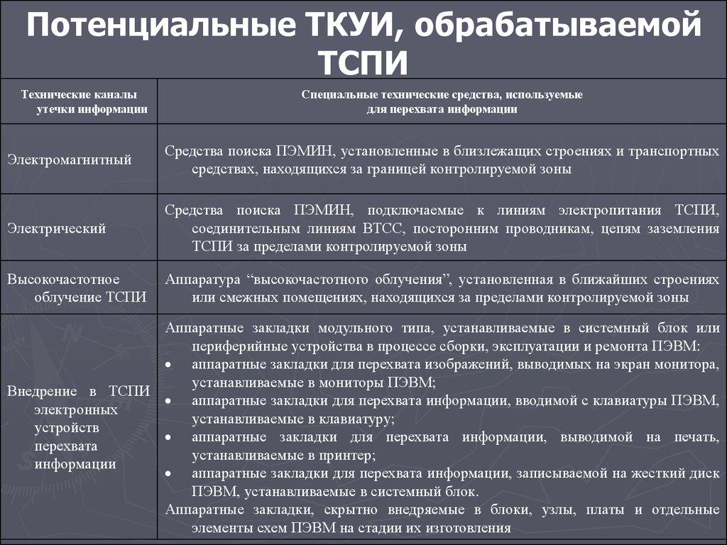 Категория объекта информатизации фото 334-817
