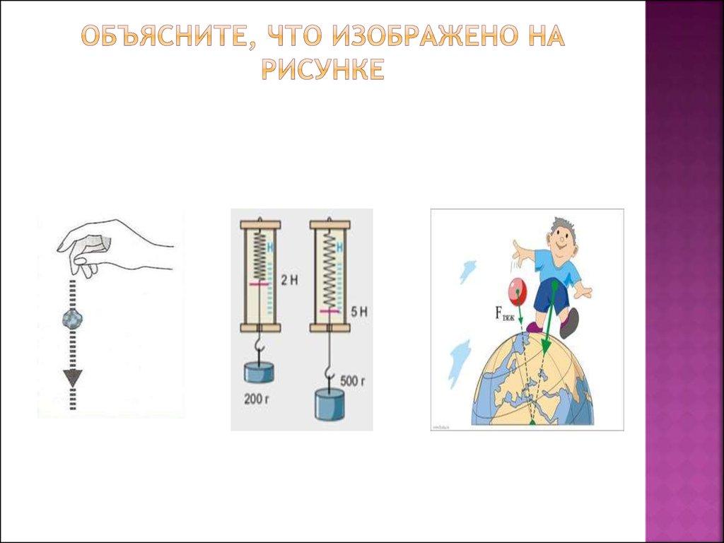Поясни что изображено на рисунках