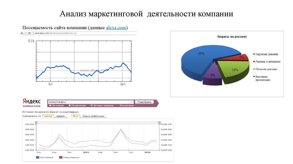 анализ рекламной деятельности предприятия курсовая