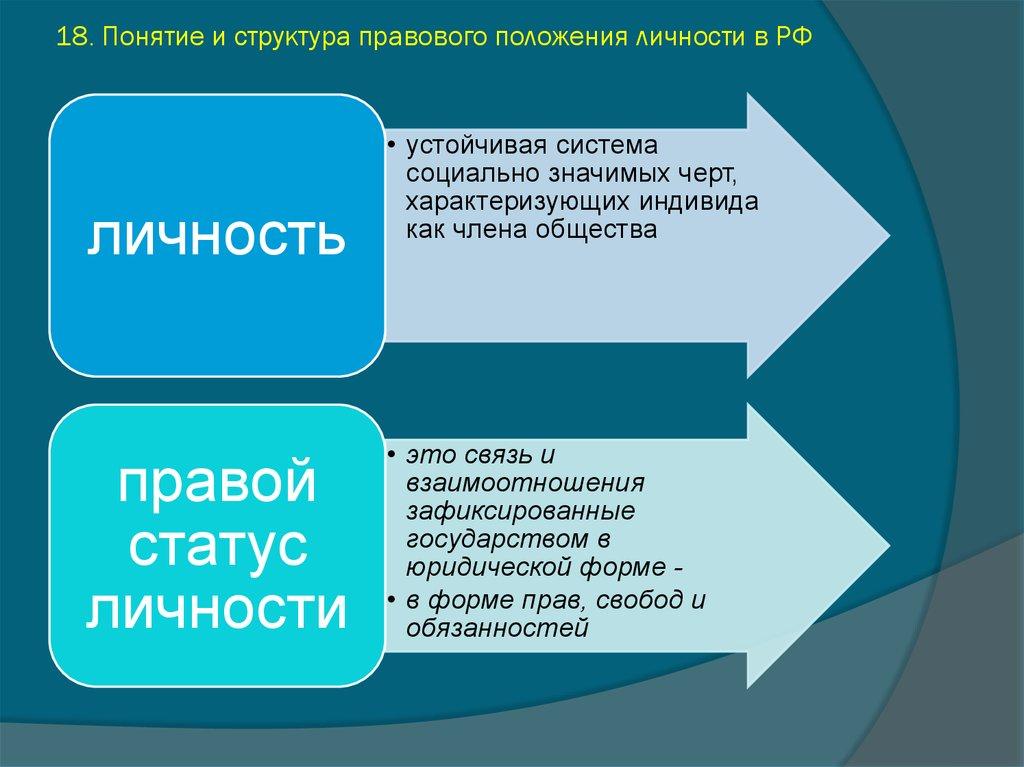 Структура правового статуса индивида