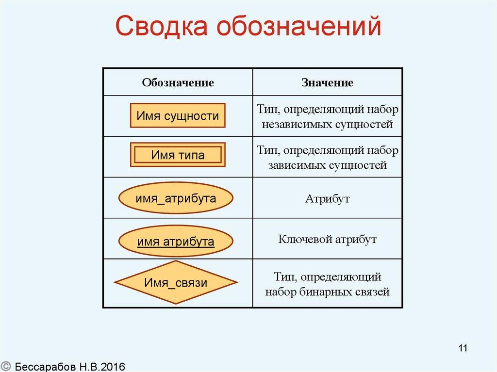 Диаграмма сущность-связь - инструмент разработки моделей данных обеспечивающий стандартный способ определения данных