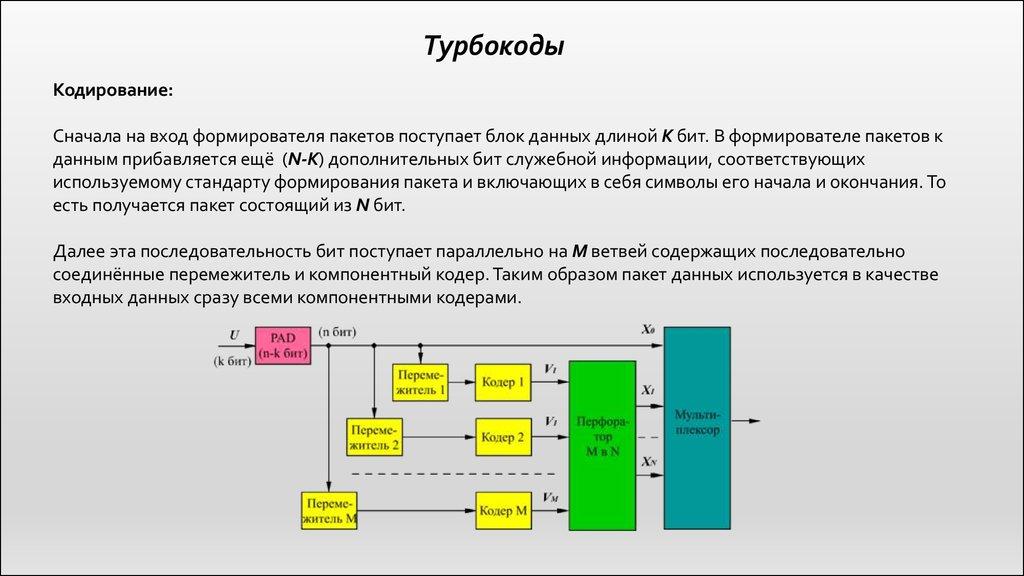 Блочное кодирование