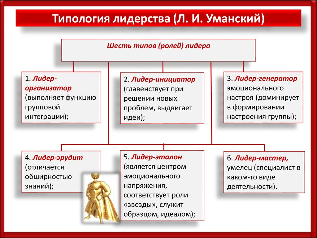 Типы лидеров и их схемы