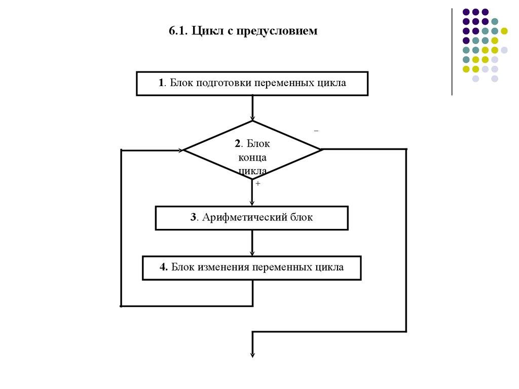 блок схема цикла с известным числом повторений