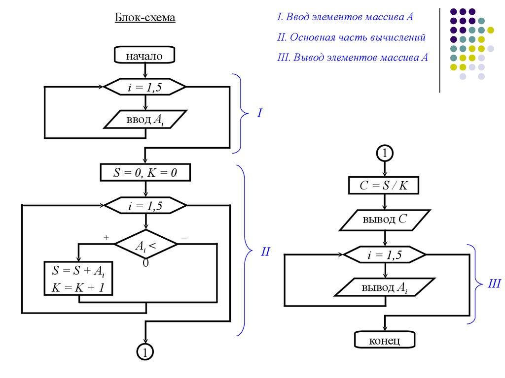 блок схема max и min элемента массива