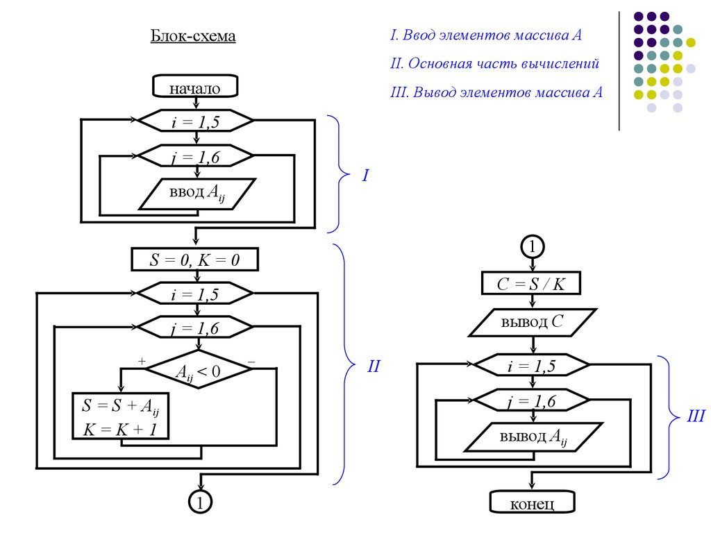 Визуальная блок схема программы