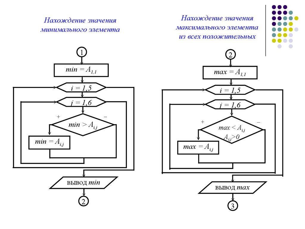 блок-схема массив