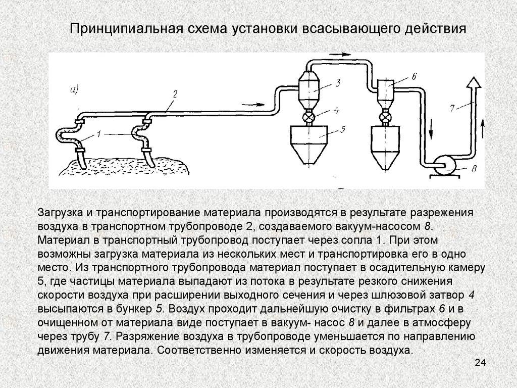 схема пневмотранспортной установки всасывающего типа