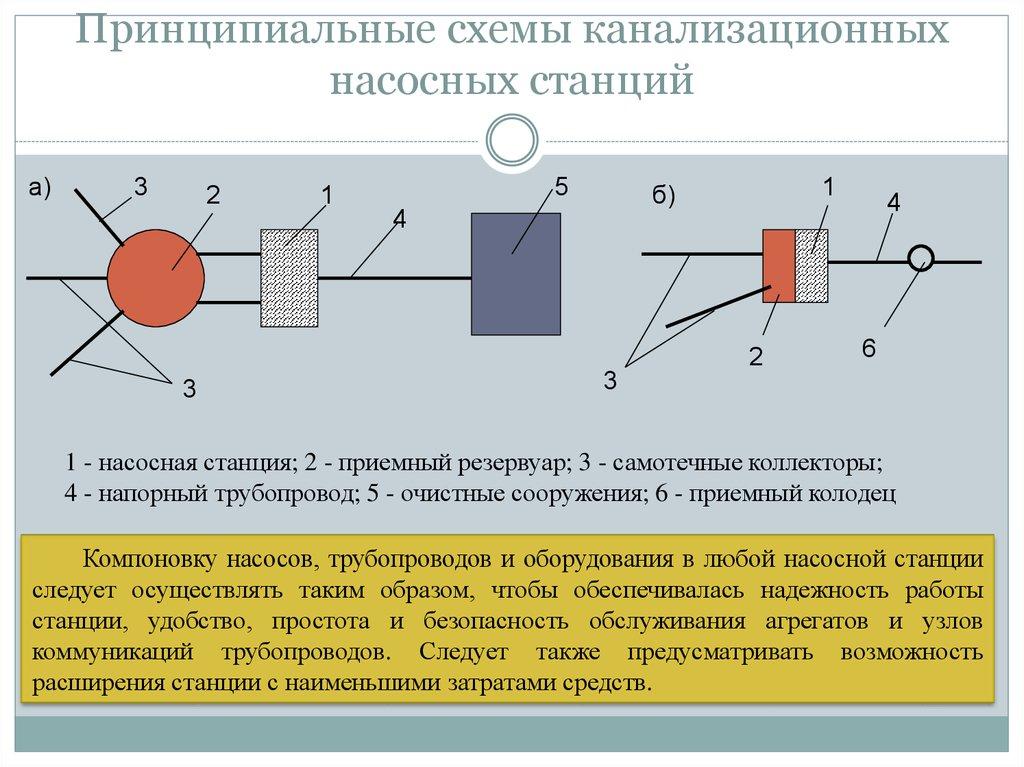 схема расположения полузаглубленной насосной станции