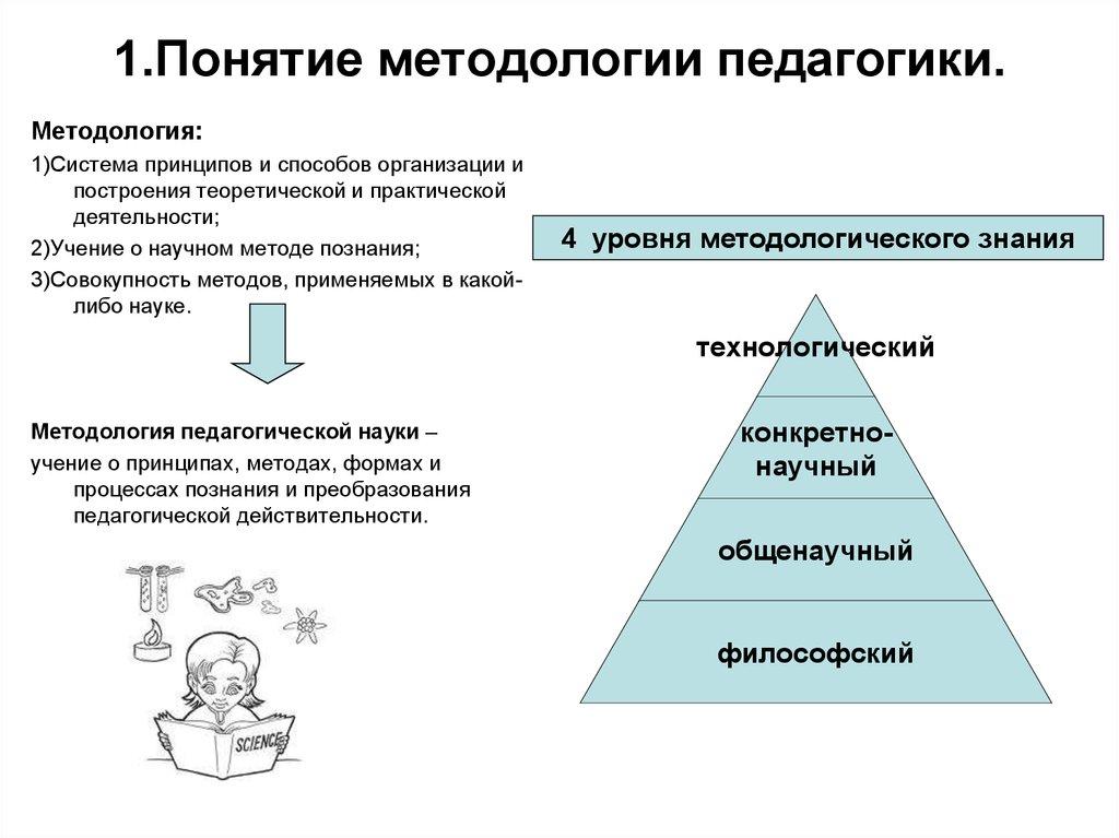 философский уровень методологии педагогики