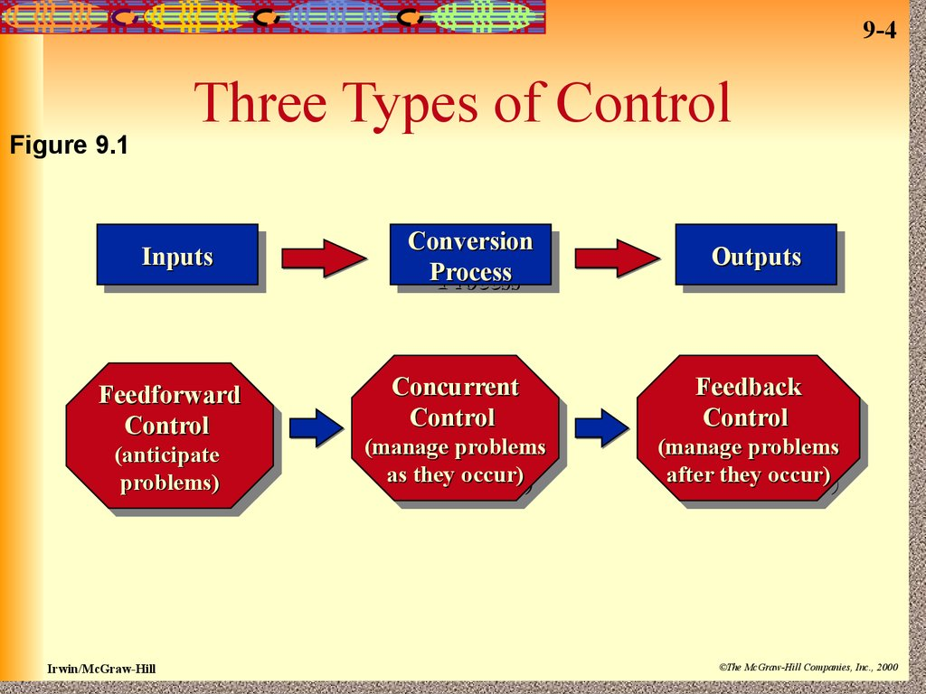 How Organizational Control Is Important to Organizational Performance
