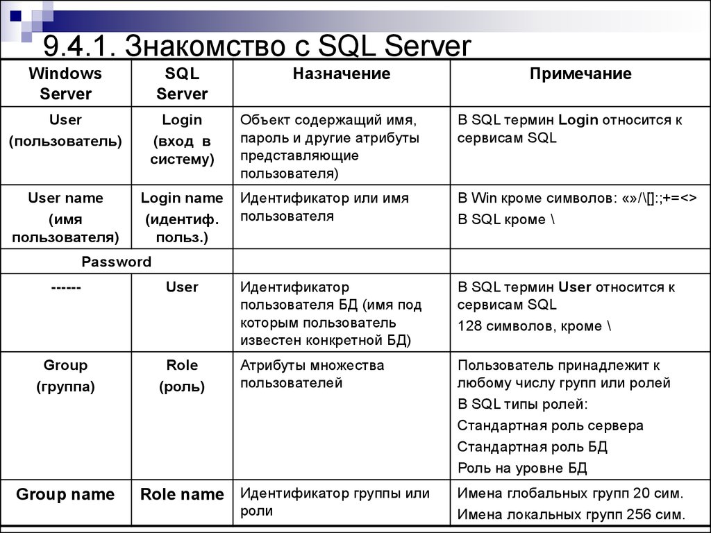 знакомство с sql server