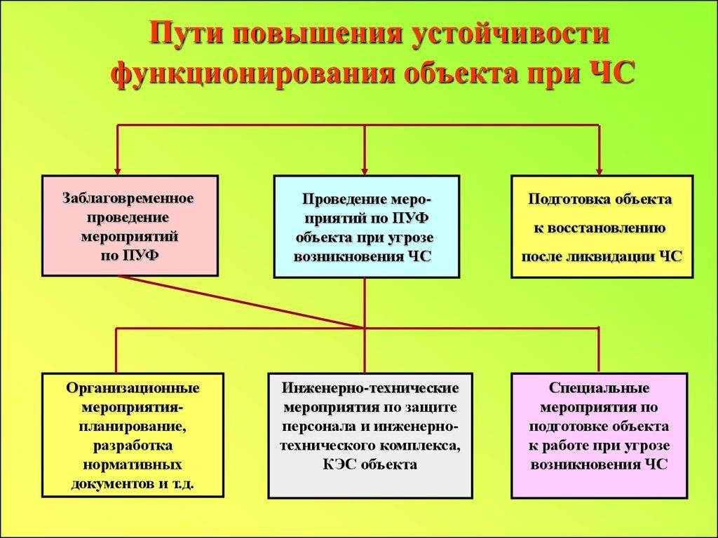 инструкция по обеспечению режима секретности при переводе на работу в условиях военного времени