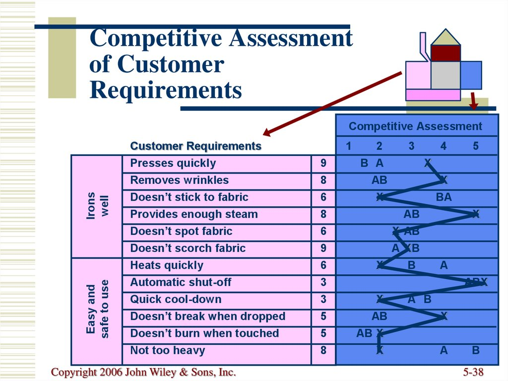 Competitive Assessment of Customer Requirements