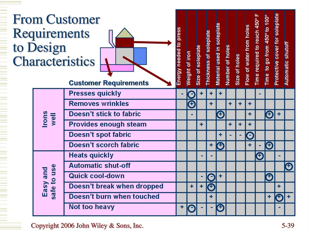 From Customer Requirements to Design Characteristics