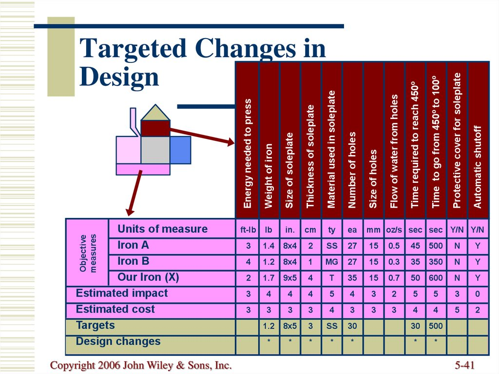 Targeted Changes in Design