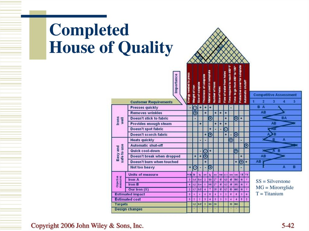 Completed House of Quality