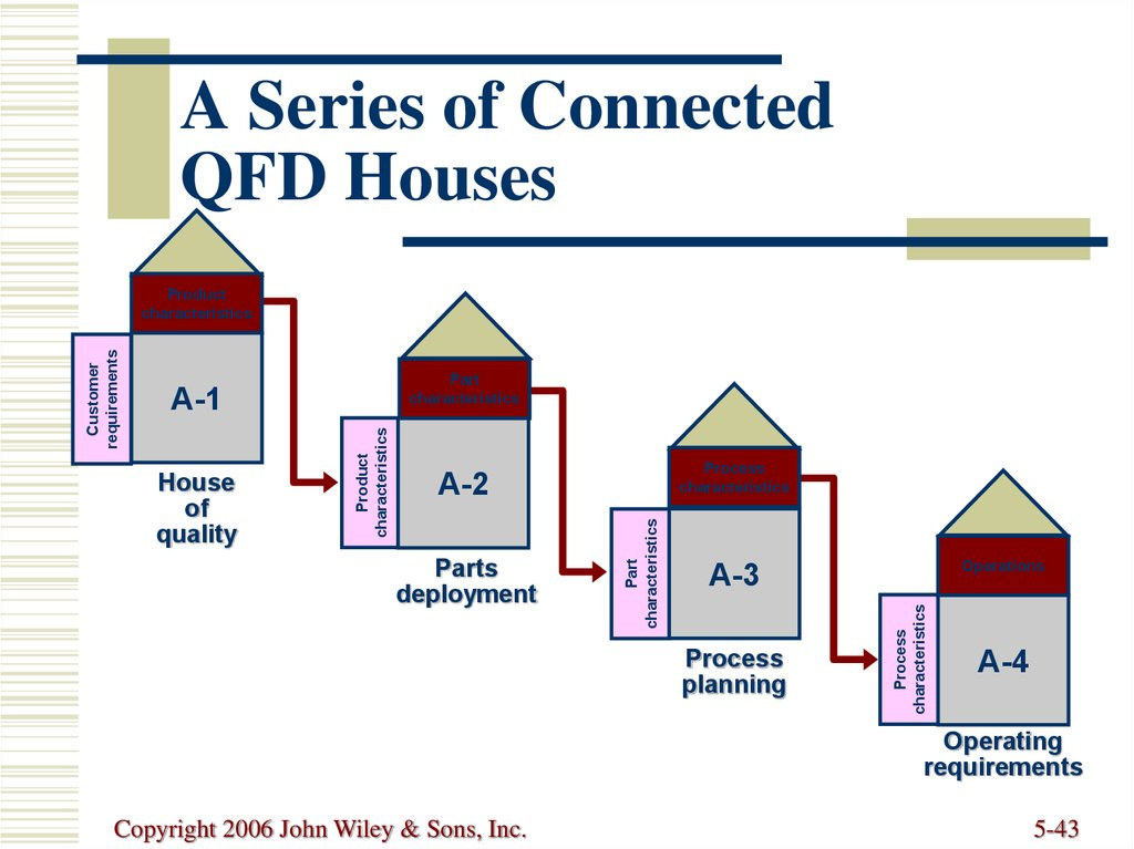 A Series of Connected QFD Houses