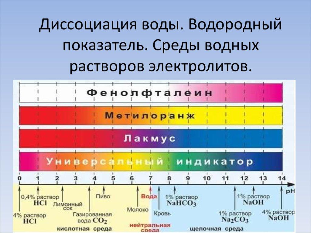 Рн воды в домашних условиях 796