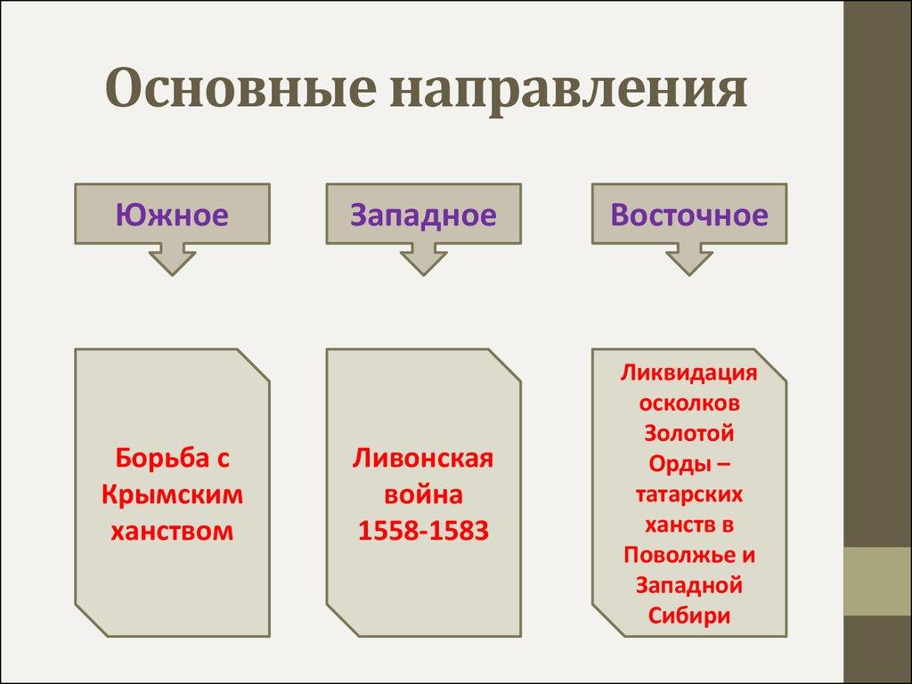 Население Крыма Презентация География