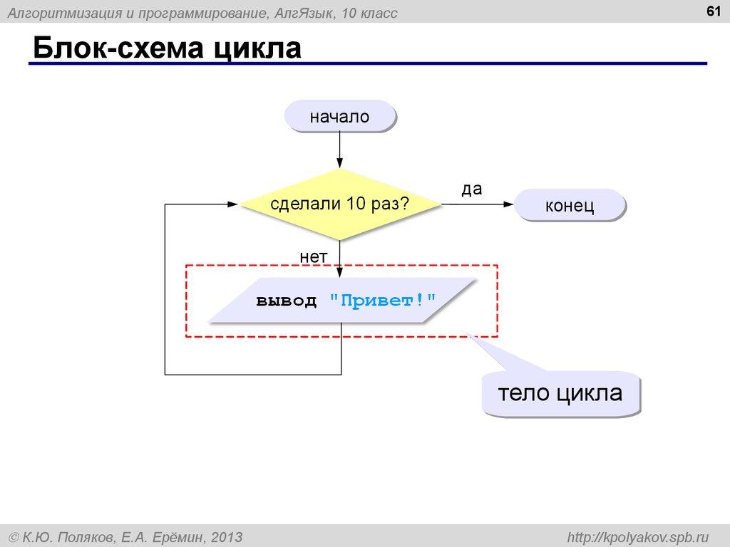 Блоки схема программирования