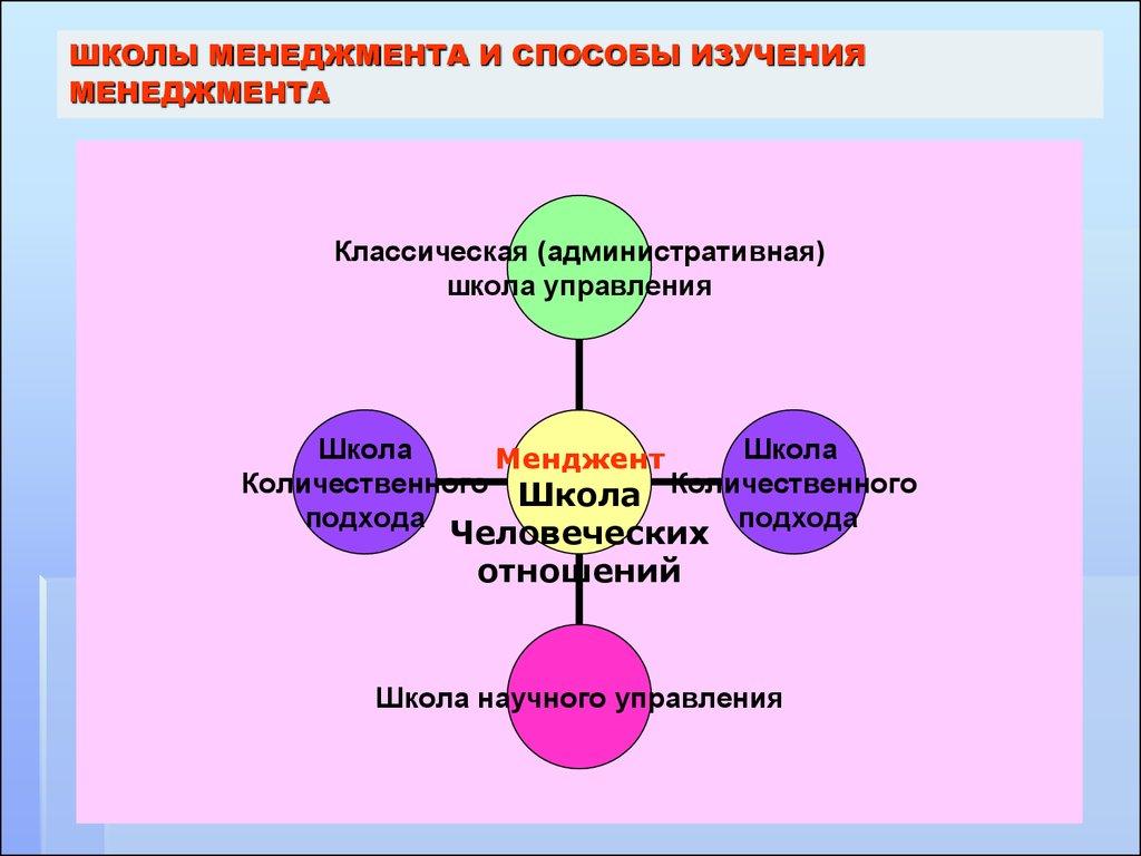 История менеджмента семенова
