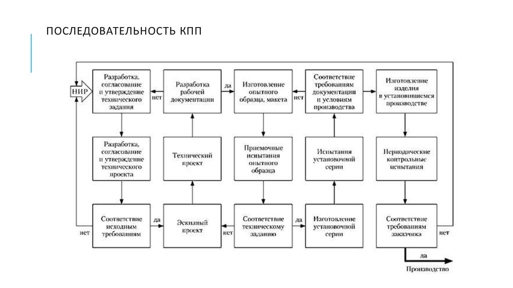 определение организации по кпп