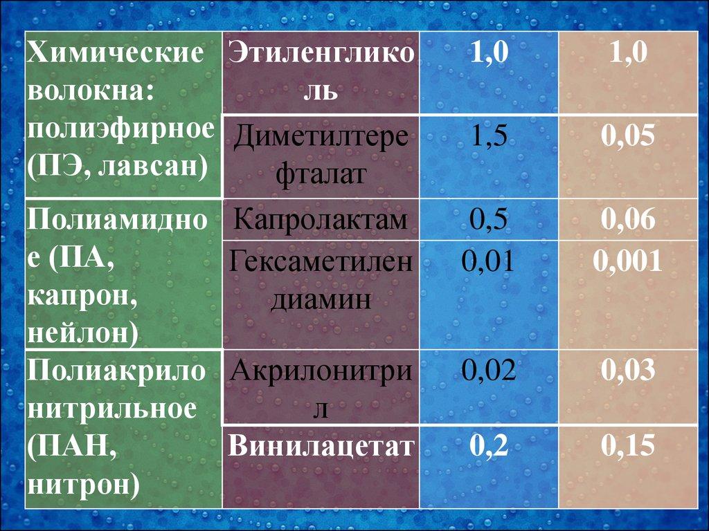 Рабочая программа по химии 9 класс по УМК Рудзитис Г. Е.