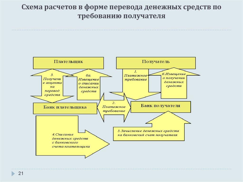 Схема расчетов банковскими переводами