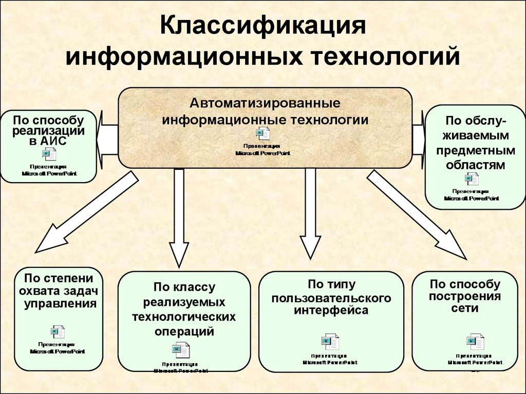 Логическая схема на тему информационные технологии