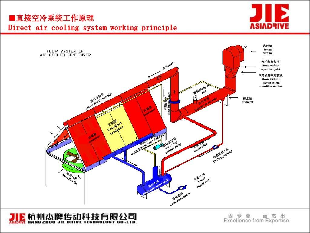 Air Cooled Condenser презентация онлайн
