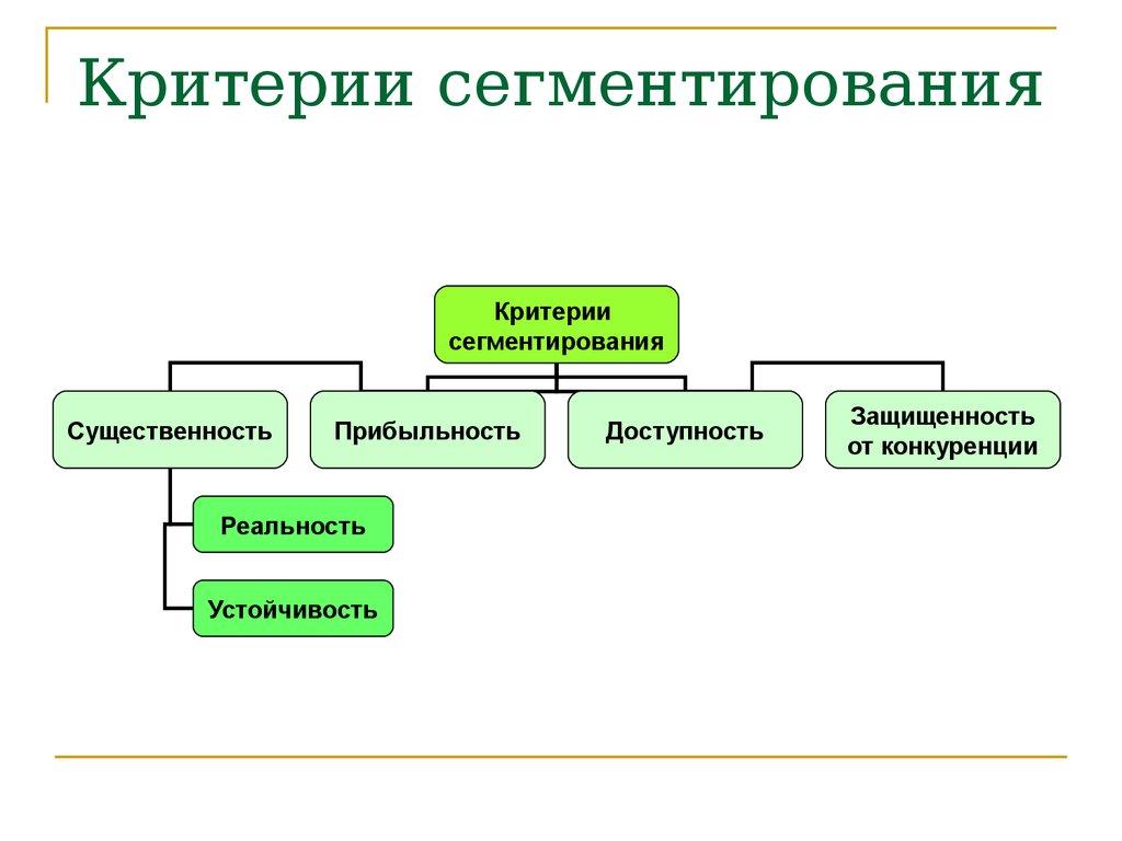 критерии сегментирования таблица