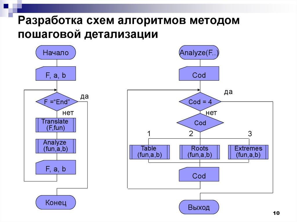 Пошаговая детализация как метод проектирования алгоритмов