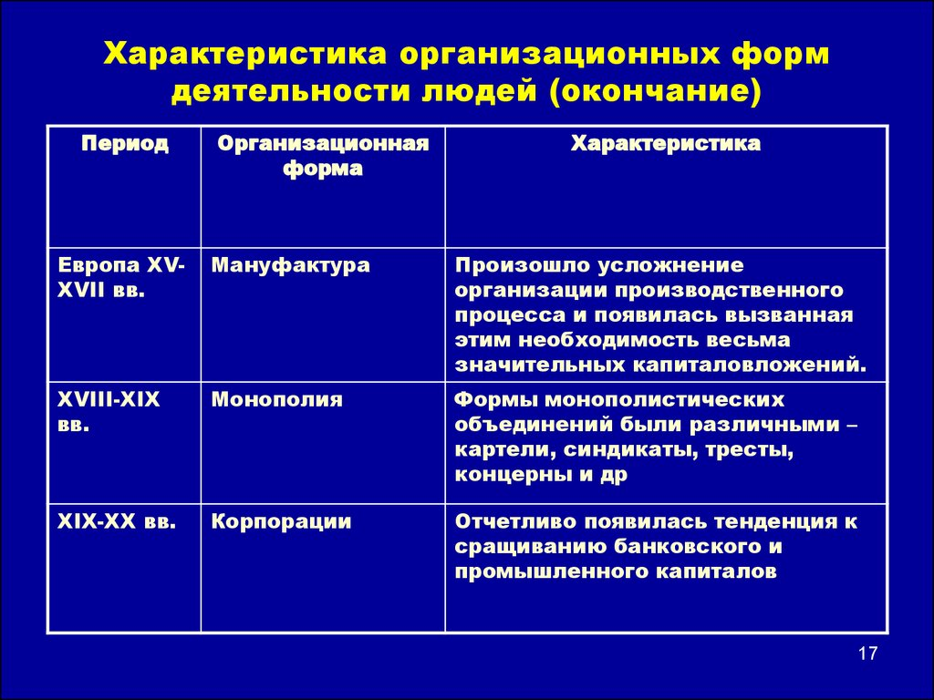характеристика организационной диаграммы