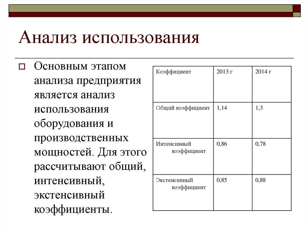 показатели использования основных фондов реферат